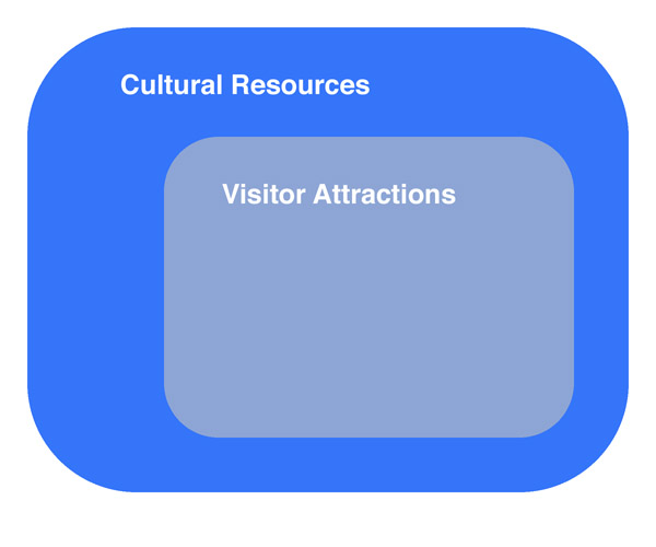 Cultural Visitor Attractions