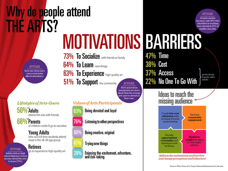 NEA graphic Why People Attend the Arts